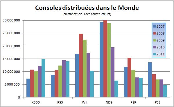 Image graphe ventes monde consoles gamergen com - Histoire des consoles de jeux ...